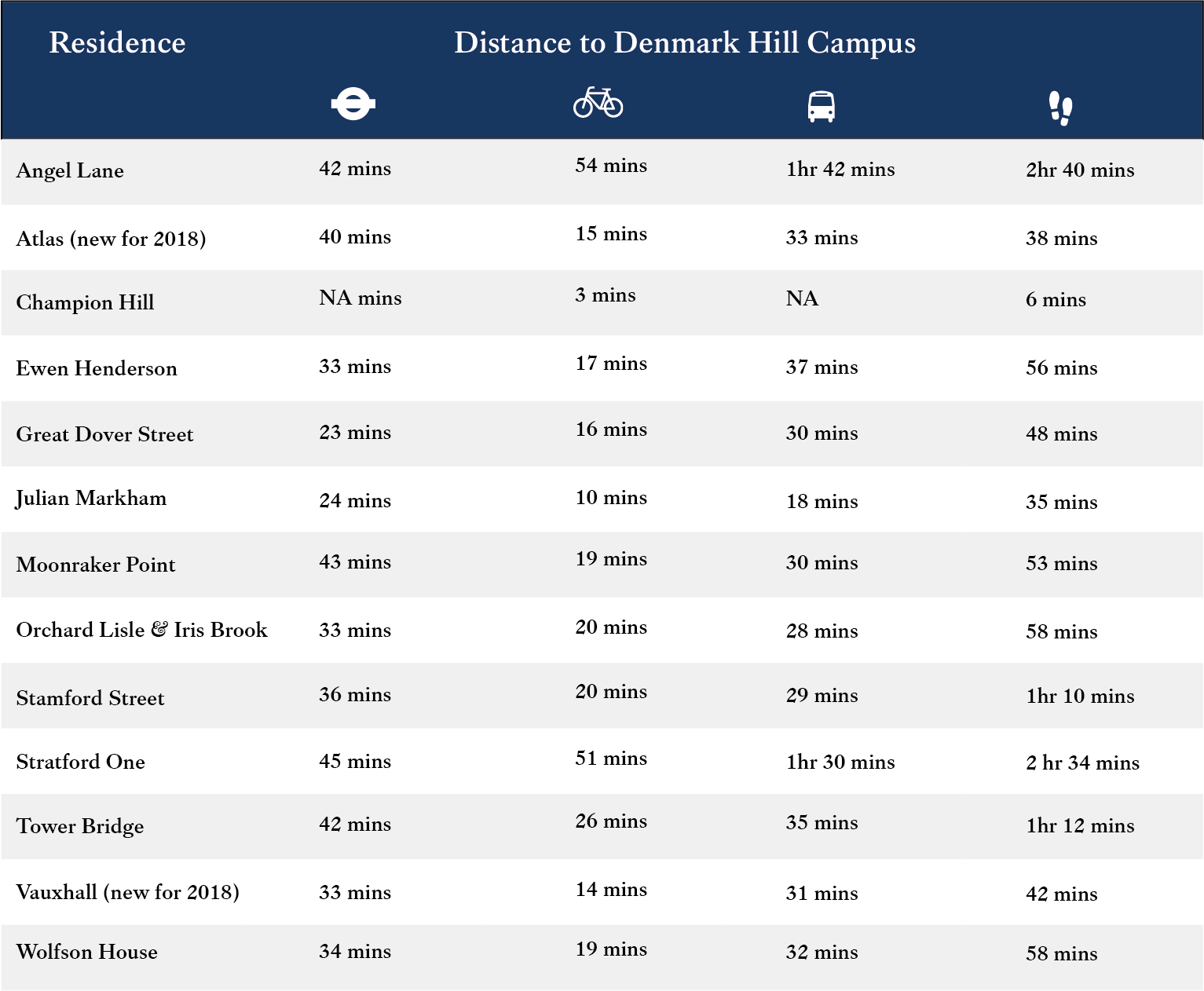 Distance to Denmark Hill Campus_1@2x