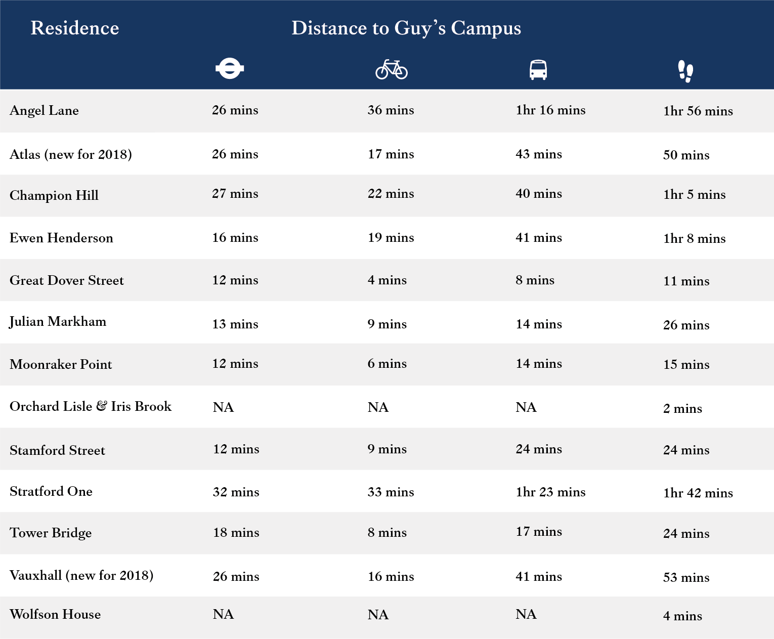 Distance to Guys Campus@2x