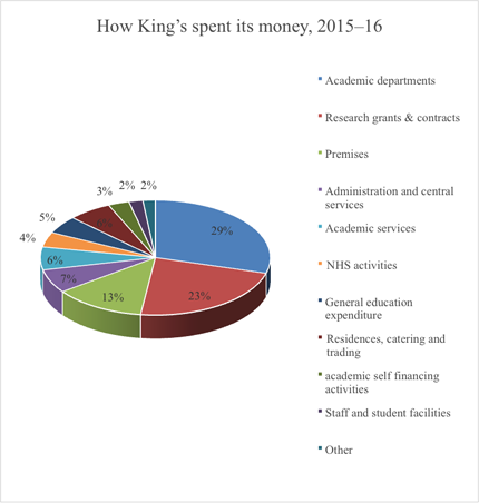 how-kings-spends-2016