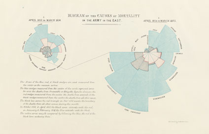 Florence Nightingale diagram