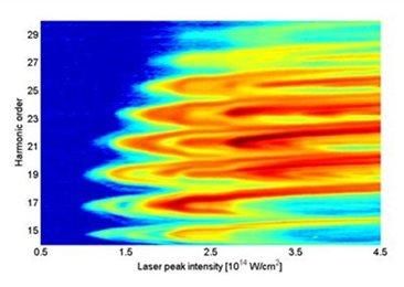 quantum path interferences