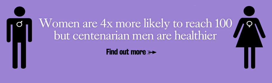 Women are 4x more likely to reach 100 but centenarian men are healthier. Find out more.