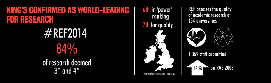 King's confirmed as a world-leading for research. #REF2014. 84% of research deemed 3* and 4*. 6th in 'power' ranking. 7th for quality. REF assesses the quality of academic research at 154 universities. 1,369 staff submitted. 14% up on RAE 2008.