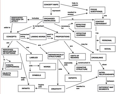 Cell Theory Concept Map.King S College London Visualising The Student Learning Experience