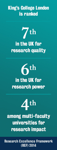 Blue box with King's College London rankings. Starting with, 7th in the UK for research quality. Followed by, 6th in the UK for research power. Concluding with, 4th among multi-faculty universities for research Impact. The source is research excellence framework 2014
