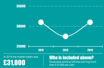 King's College London - Grad Stats