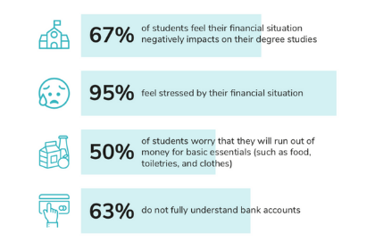 King's College London - Financial Wellbeing Research