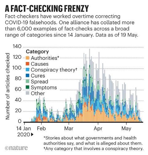 conspiracy fact checking