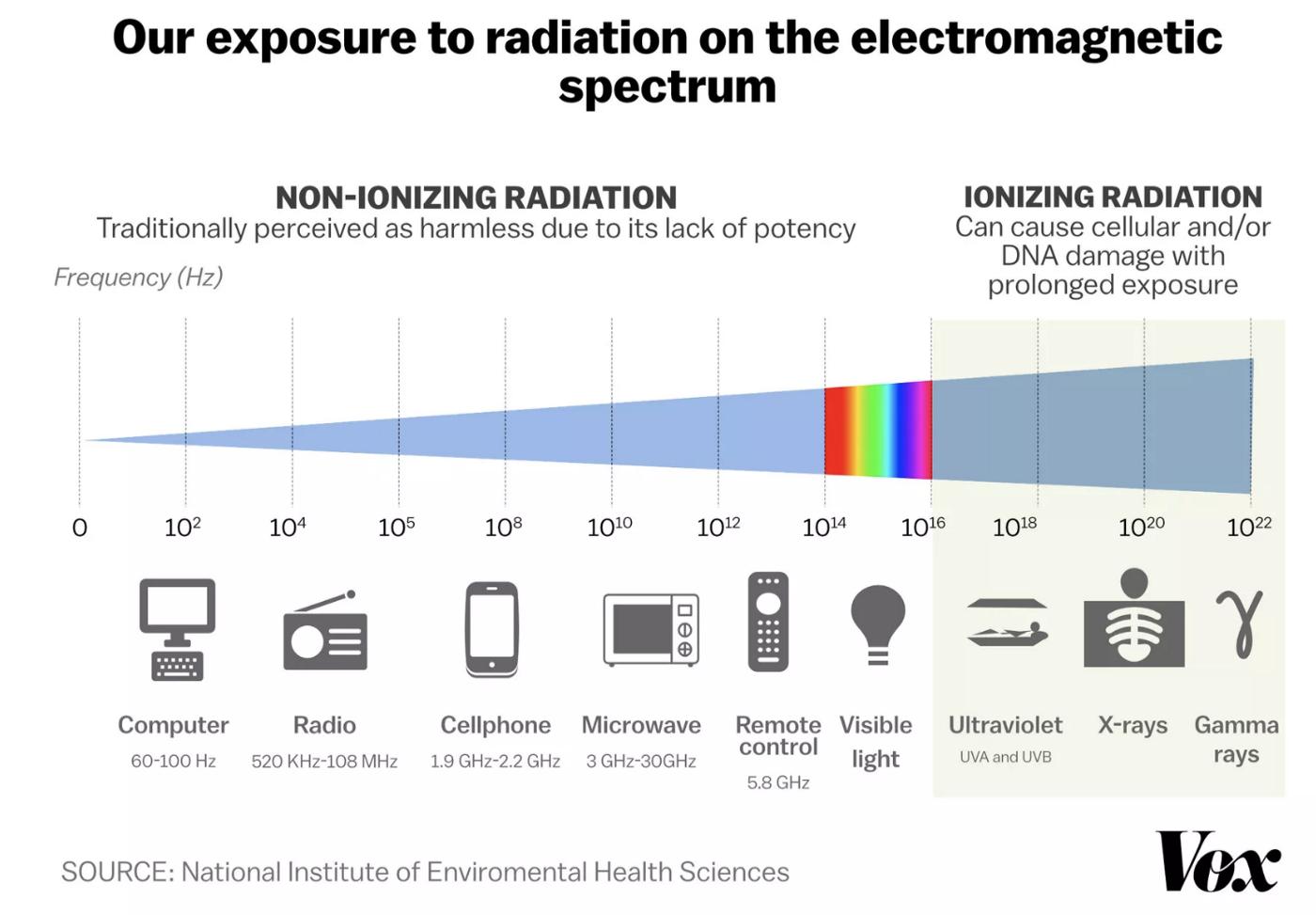 conspiracy radiation