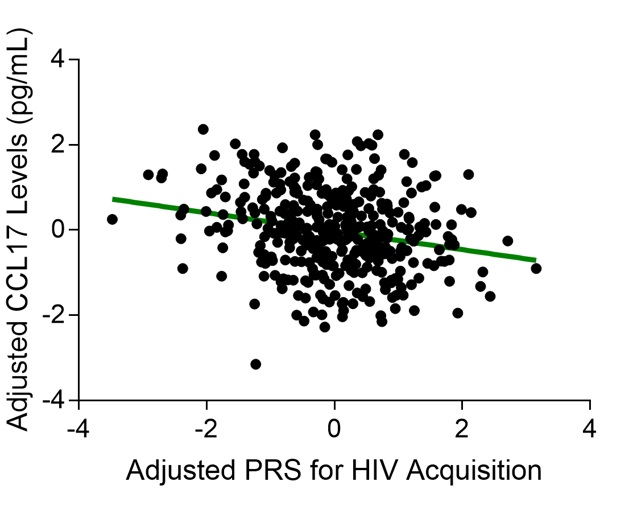 Correlation between polygenic risk scores for HIV-1 acquisition and CCL17 levels in blood