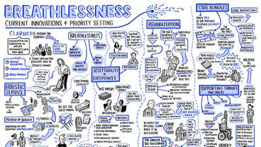 Transforming the recognition and management of breathlessness