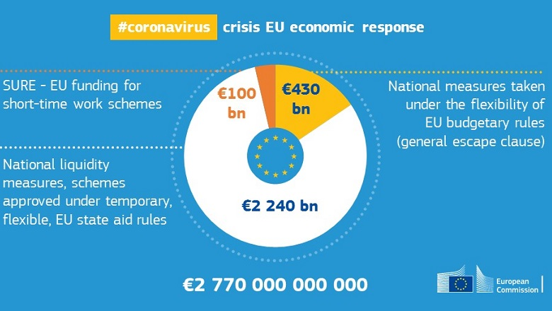 EU economic response to COVID