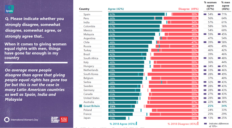 Global study reveals what world thinks about women's equality